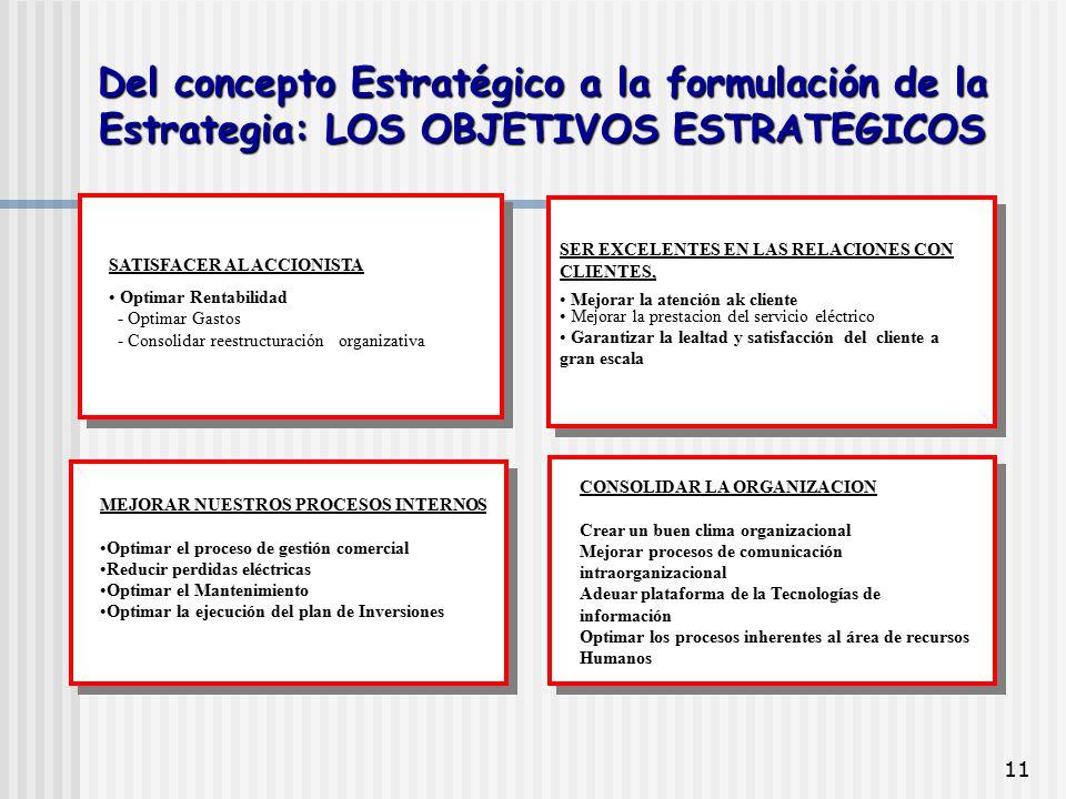 11 SATISFACER AL ACCIONISTA Optimar Rentabilidad - Optimar Gastos - Consolidar reestructuración organizativa SER EXCELENTES EN LAS RELACIONES CON CLIE