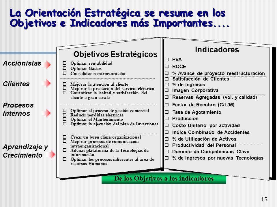 13 De los Objetivos a los indicadores La Orientación Estratégica se resume en los Objetivos e Indicadores más Importantes.... Accionistas Clientes Pro