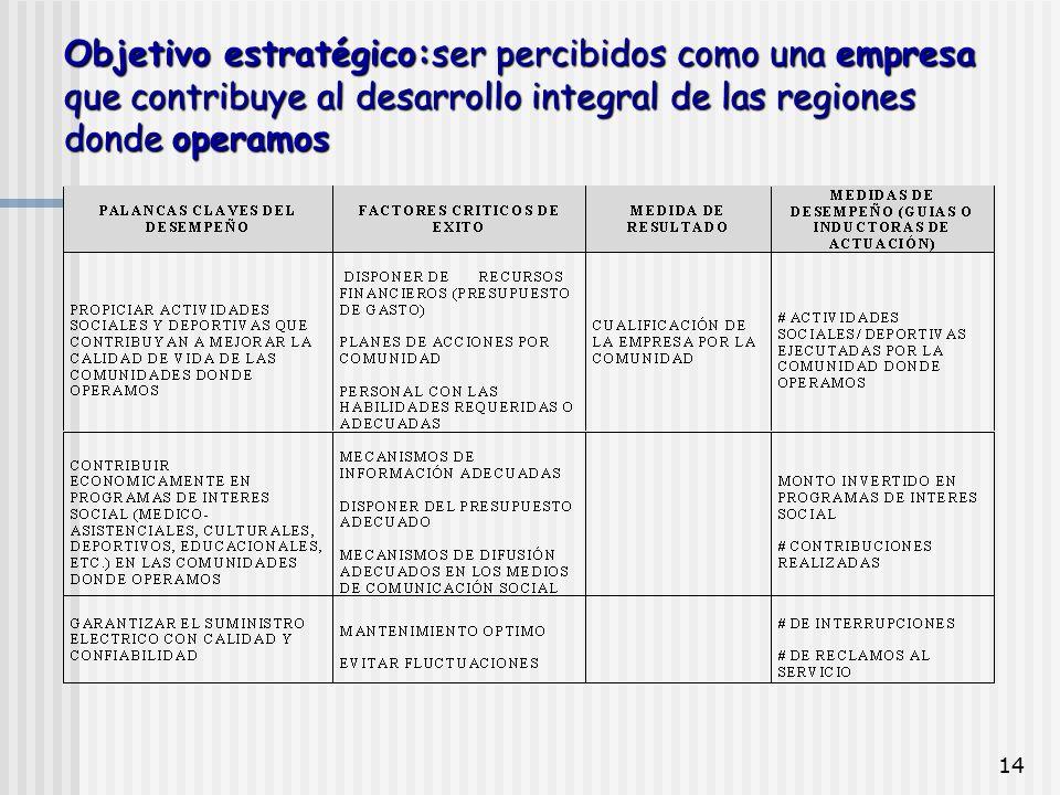 14 Objetivo estratégico:ser percibidos como una empresa que contribuye al desarrollo integral de las regiones donde operamos
