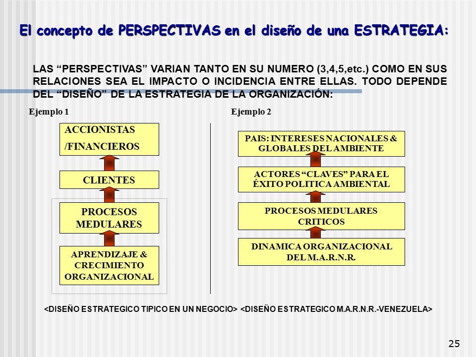 """25 El concepto de PERSPECTIVAS en el diseño de una ESTRATEGIA: LAS """"PERSPECTIVAS"""" VARIAN TANTO EN SU NUMERO (3,4,5,etc.) COMO EN SUS RELACIONES SEA EL"""