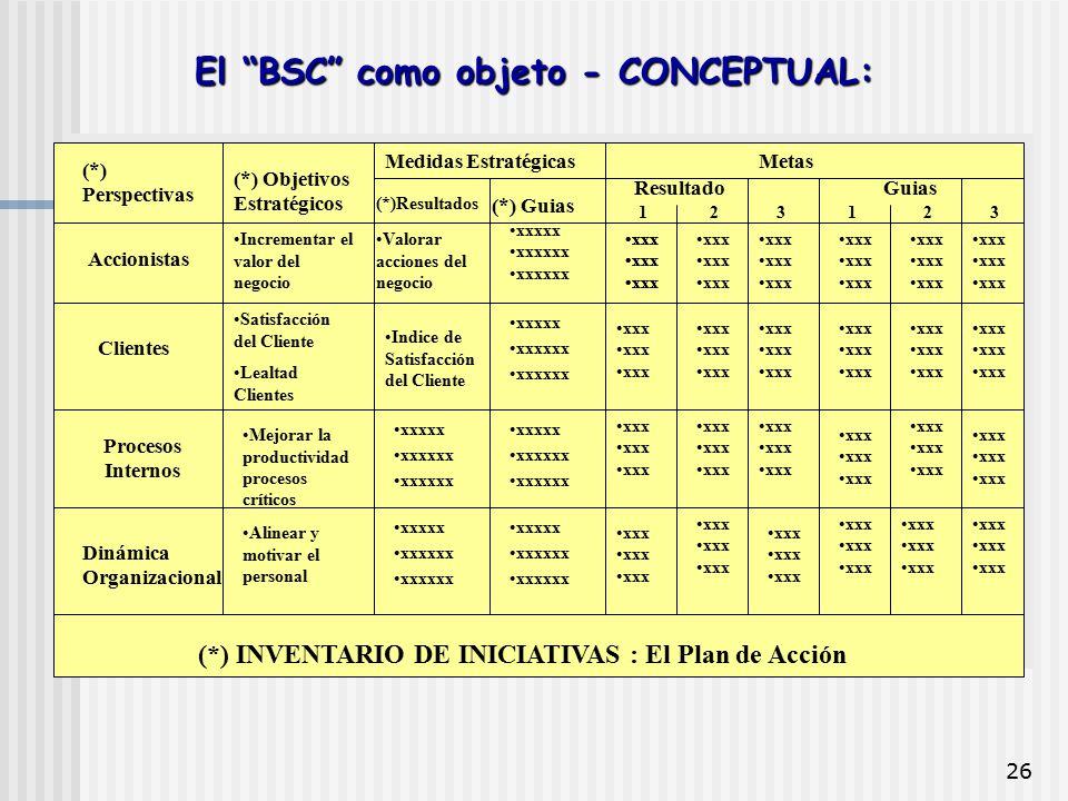 """26 El """"BSC"""" como objeto - CONCEPTUAL: (*) Perspectivas (*) Objetivos Estratégicos Medidas Estratégicas (*)Resultados (*) Guias Metas Resultado Guias 1"""