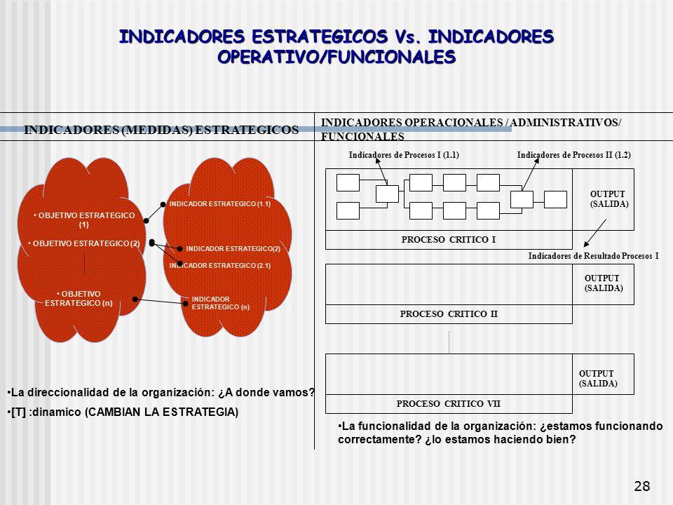 28 INDICADORES ESTRATEGICOS Vs. INDICADORES OPERATIVO/FUNCIONALES OBJETIVO ESTRATEGICO (1) OBJETIVO ESTRATEGICO (2) OBJETIVO ESTRATEGICO (n) INDICADOR