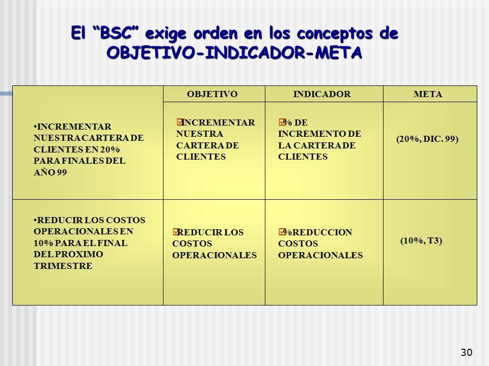 """30 El """"BSC"""" exige orden en los conceptos de OBJETIVO-INDICADOR-META INCREMENTAR NUESTRA CARTERA DE CLIENTES EN 20% PARA FINALES DEL AÑO 99 REDUCIR LOS"""
