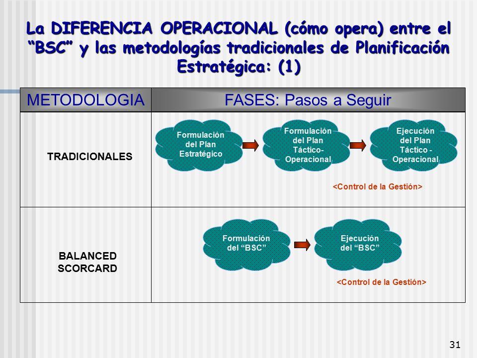 """31 La DIFERENCIA OPERACIONAL (cómo opera) entre el """"BSC"""" y las metodologías tradicionales de Planificación Estratégica: (1) METODOLOGIAFASES: Pasos a"""