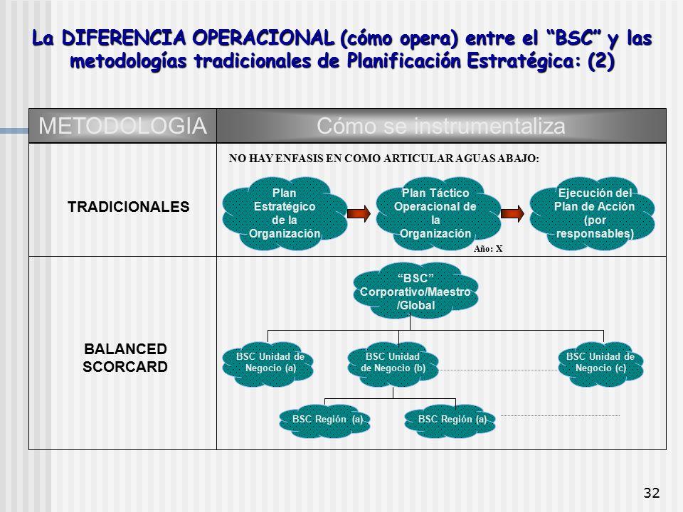 """32 La DIFERENCIA OPERACIONAL (cómo opera) entre el """"BSC"""" y las metodologías tradicionales de Planificación Estratégica: (2) METODOLOGIACómo se instrum"""