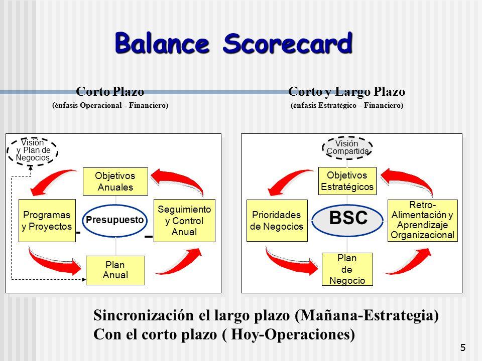 5 Corto y Largo Plazo (énfasis Estratégico - Financiero) BSC Prioridades de Negocios Retro- Alimentación y Aprendizaje Organizacional Plan de Negocio