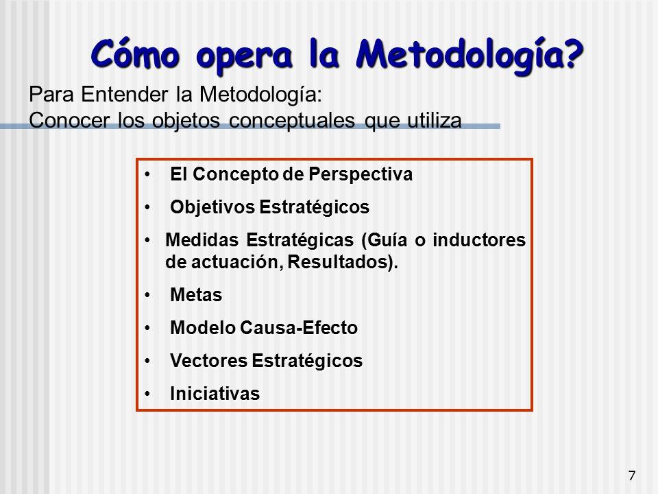 7 Para Entender la Metodología: Conocer los objetos conceptuales que utiliza El Concepto de Perspectiva El Concepto de Perspectiva Objetivos Estratégi