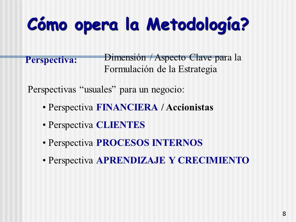 """8 Perspectiva: Dimensión / Aspecto Clave para la Formulación de la Estrategia Perspectivas """"usuales"""" para un negocio: Perspectiva FINANCIERA / Accioni"""