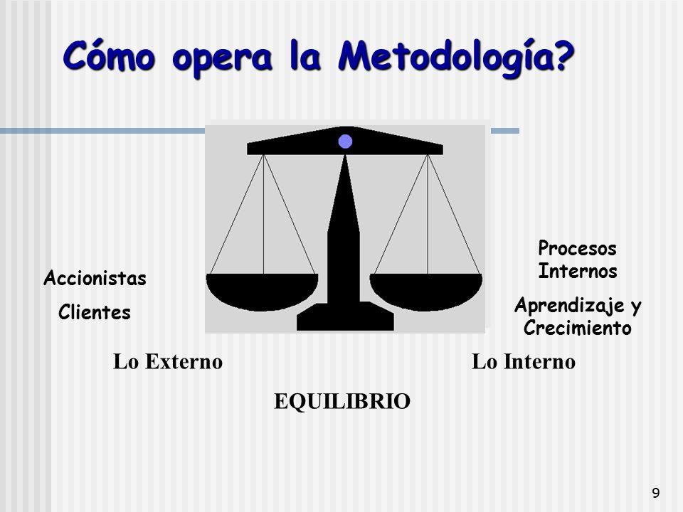 9 Procesos Internos Aprendizaje y Crecimiento Lo ExternoLo Interno EQUILIBRIO Accionistas Clientes Cómo opera la Metodología?