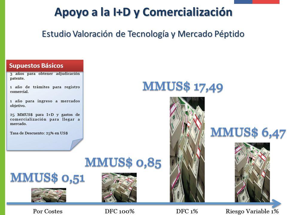 Estudio Valoración de Tecnología y Mercado Péptido Supuestos Básicos Apoyo a la I+D y Comercialización