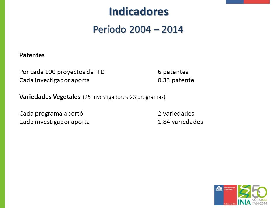 Indicadores Período 2004 – 2014 Patentes Por cada 100 proyectos de I+D6 patentes Cada investigador aporta 0,33 patente Variedades Vegetales (25 Invest