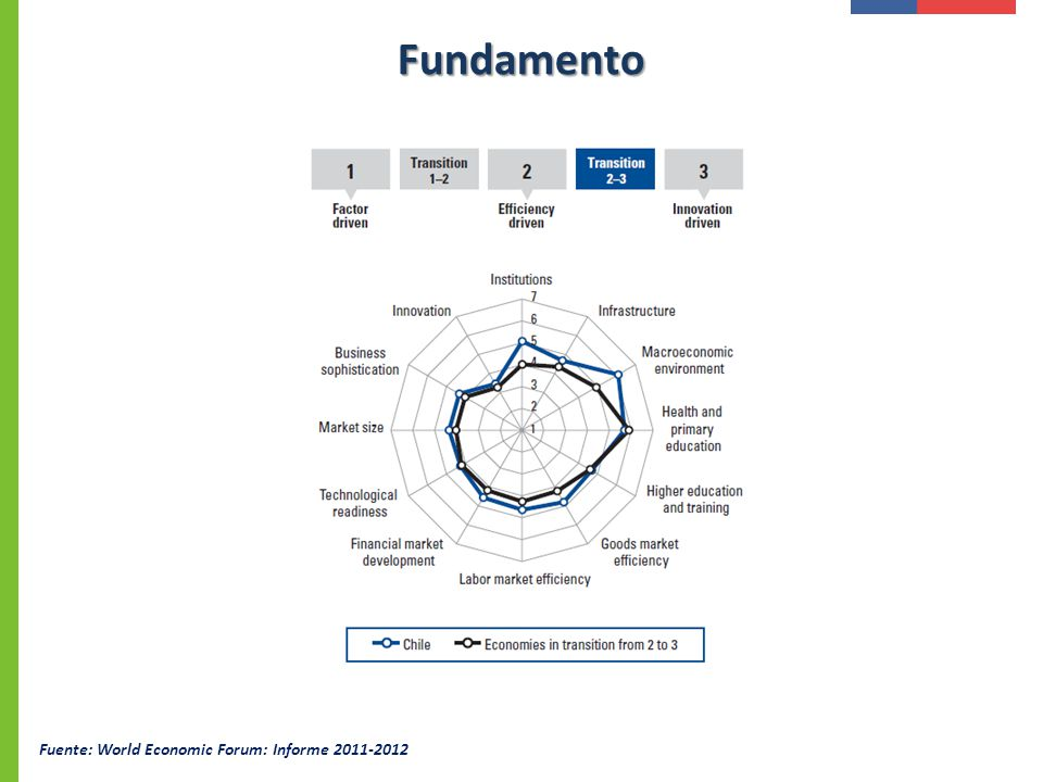 Fuente: World Economic Forum: Informe 2011-2012 Fundamento