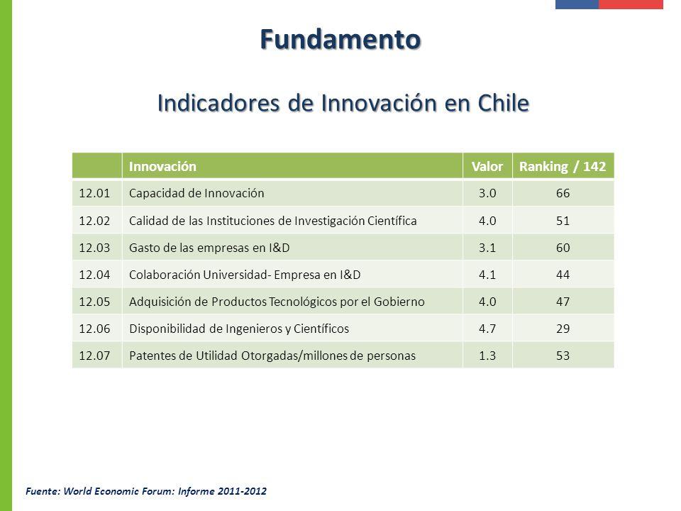InnovaciónValorRanking / 142 12.01Capacidad de Innovación3.066 12.02Calidad de las Instituciones de Investigación Científica4.051 12.03Gasto de las em