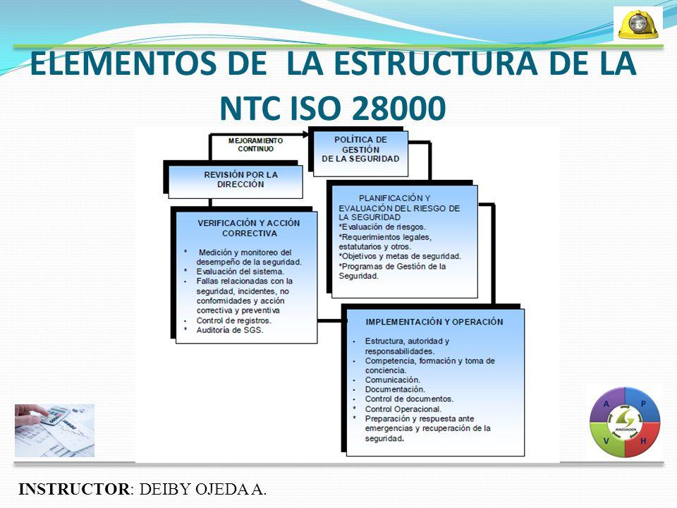 ELEMENTOS DE LA ESTRUCTURA DE LA NTC ISO 28000