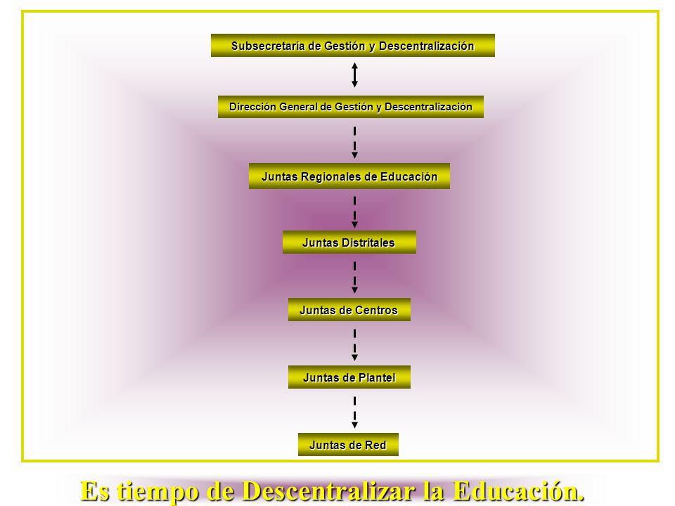 Subsecretaría de Gestión y Descentralización Dirección General de Gestión y Descentralización Juntas Regionales de Educación Juntas Distritales Juntas