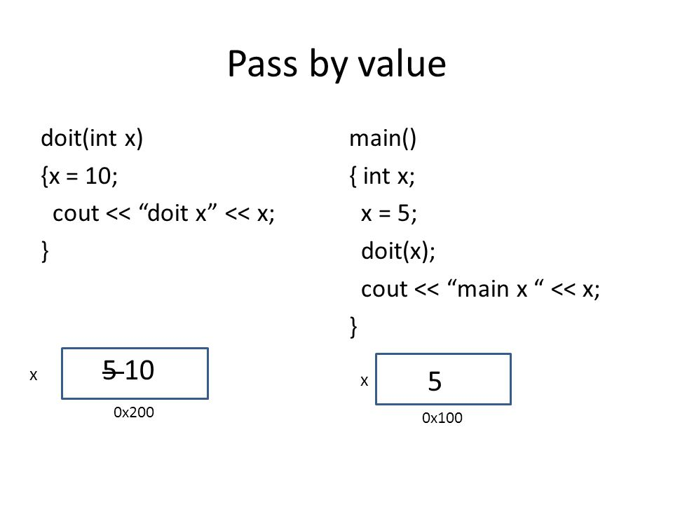 Pass by value doit(int x) {x = 10; cout << doit x << x; } main() { int x; x = 5; doit(x); cout << main x << x; } x x 5 5 10 0x100 0x200