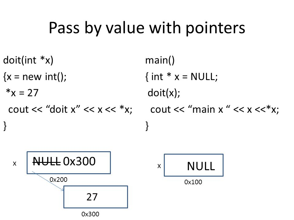 Pass by value with pointers doit(int *x) {x = new int(); *x = 27 cout << doit x << x << *x; } main() { int * x = NULL; doit(x); cout << main x << x <<*x; } x x NULL NULL 0x300 0x100 0x200 0x300 27