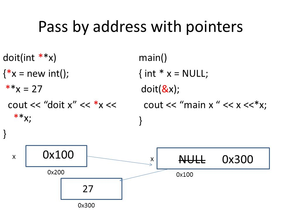 Pass by pointer reference doit(int * &x) { x = new int(); *x = 27 cout << doit x << x << *x; } main() { int * x = NULL; doit( x); cout << main x << x <<*x; } x x NULL 0x300 0x100 0x200 0x300 27