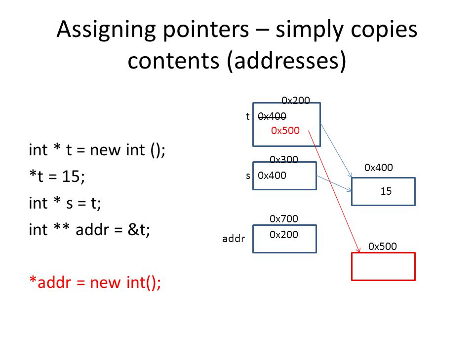 Assigning pointers – simply copies contents (addresses) int * t = new int (); *t = 15; int * s = t; int ** addr = &t; *addr = new int(); t s 0x200 0x3