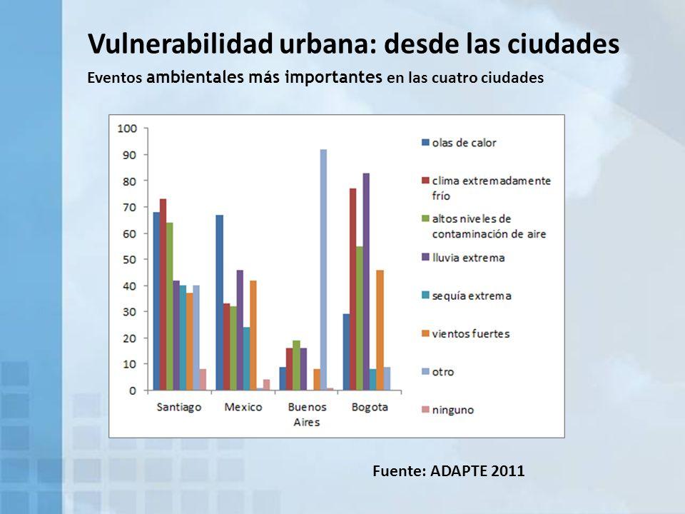 Vulnerabilidad urbana: desde las ciudades Fuente: ADAPTE 2011 Eventos ambientales más importantes en las cuatro ciudades
