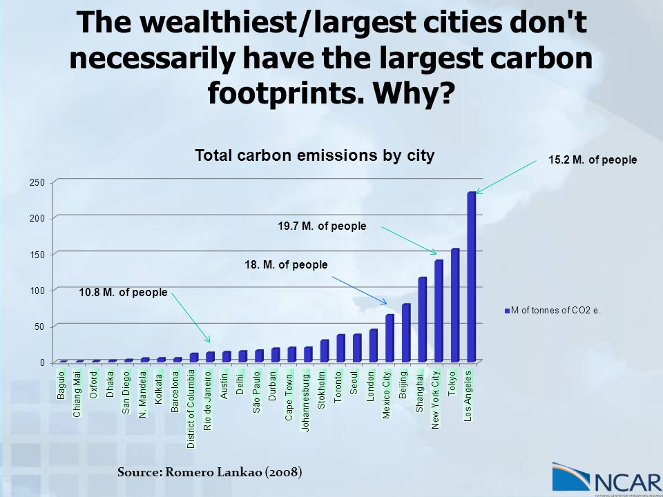 The wealthiest/largest cities don t necessarily have the largest carbon footprints.