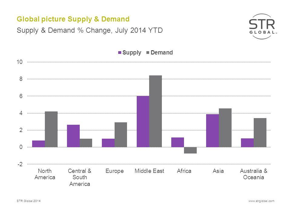 STR Global 2014www.strglobal.com Global picture Supply & Demand Supply & Demand % Change, July 2014 YTD