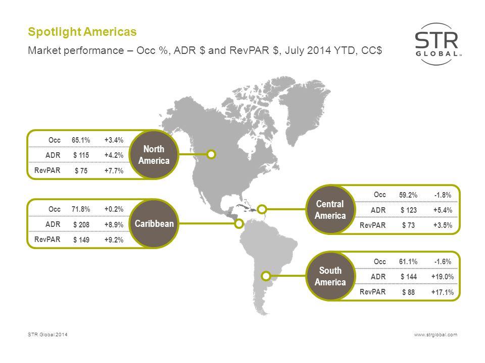 STR Global 2014www.strglobal.com Spotlight Americas Market performance – Occ %, ADR $ and RevPAR $, July 2014 YTD, CC$ Central America Occ 59.2%-1.8% ADR $ 123+5.4% RevPAR $ 73+3.5% North America Occ 65.1%+3.4% ADR $ 115+4.2% RevPAR $ 75+7.7% Caribbean Occ 71.8%+0.2% ADR $ 208+8.9% RevPAR $ 149+9.2% South America Occ 61.1%-1.6% ADR $ 144+19.0% RevPAR $ 88+17.1%