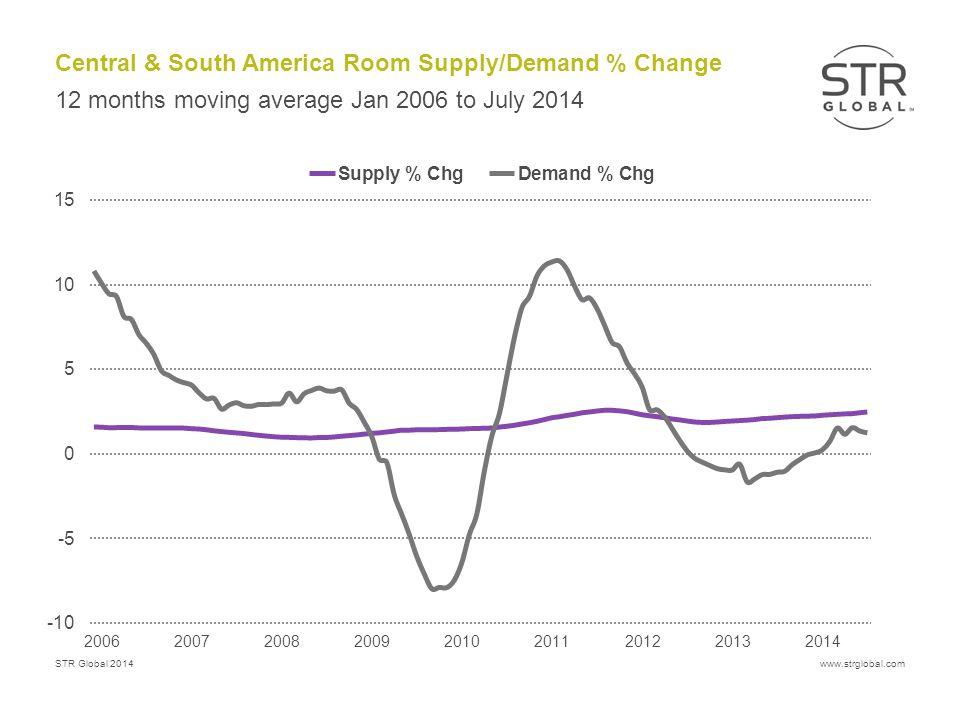 STR Global 2014www.strglobal.com Central & South America Room Supply/Demand % Change 12 months moving average Jan 2006 to July 2014