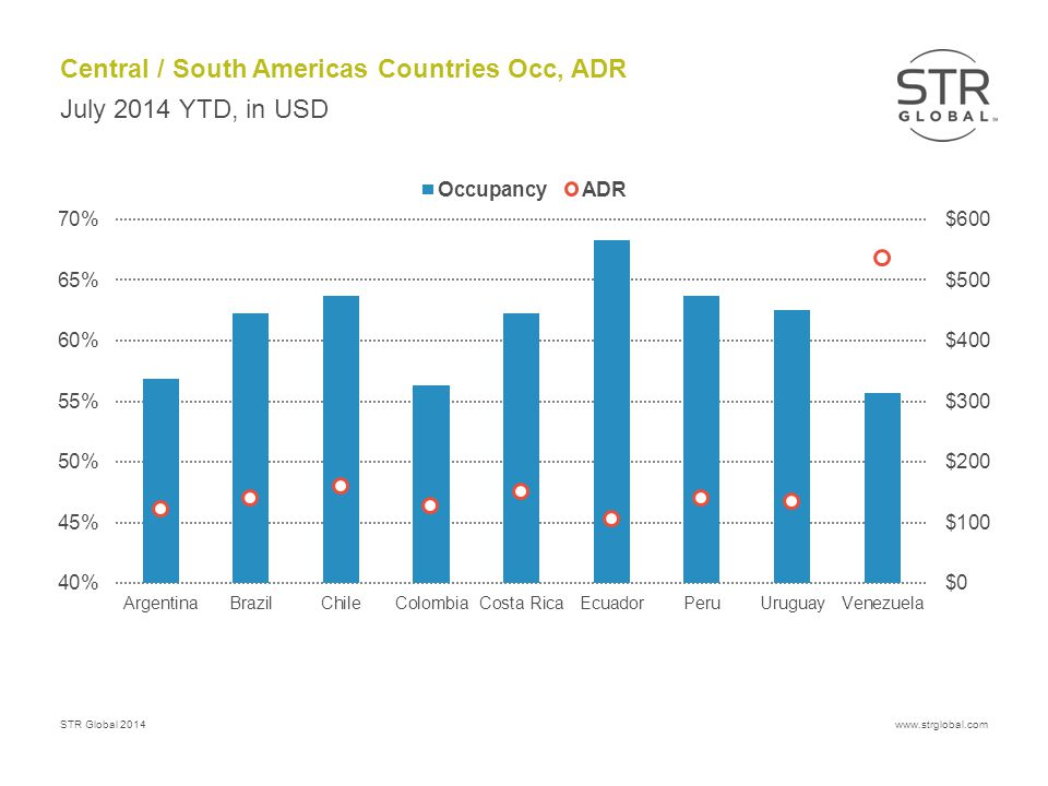 STR Global 2014www.strglobal.com Central / South Americas Countries Occ, ADR July 2014 YTD, in USD
