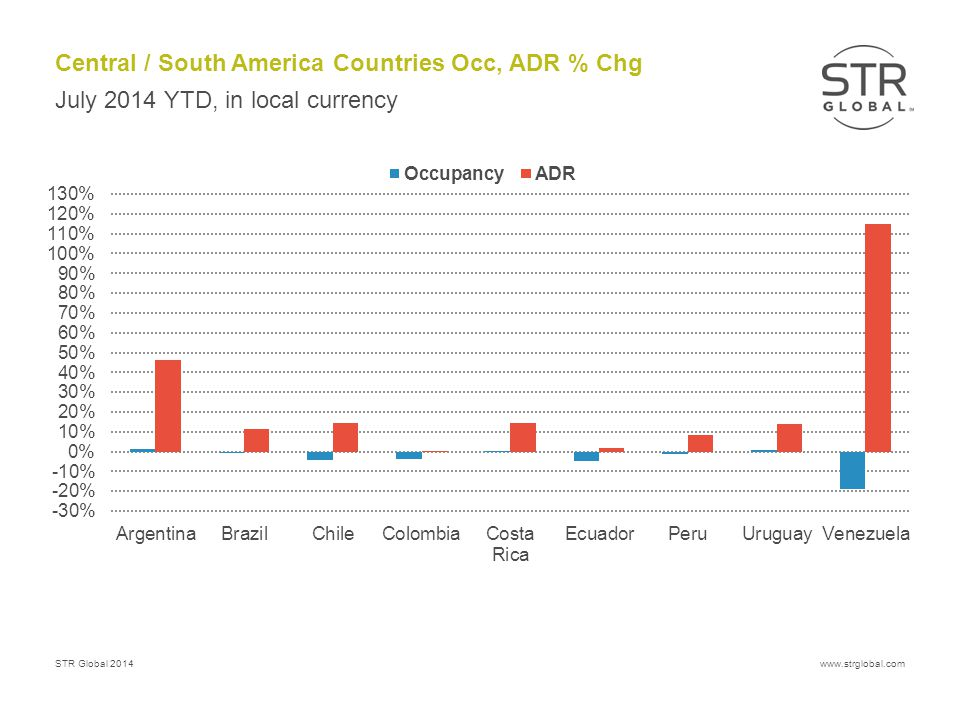 STR Global 2014www.strglobal.com Central / South America Countries Occ, ADR % Chg July 2014 YTD, in local currency