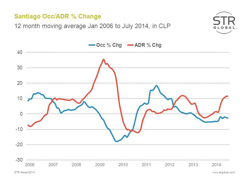 STR Global 2014www.strglobal.com Santiago Occ/ADR % Change 12 month moving average Jan 2006 to July 2014, in CLP