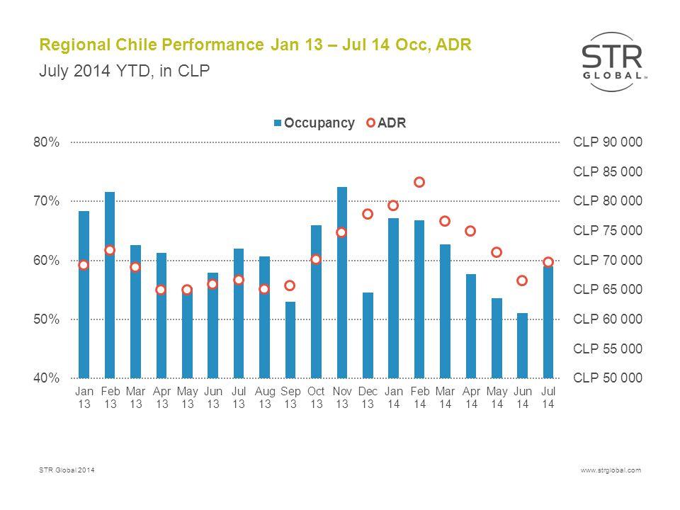 STR Global 2014www.strglobal.com Regional Chile Performance Jan 13 – Jul 14 Occ, ADR July 2014 YTD, in CLP