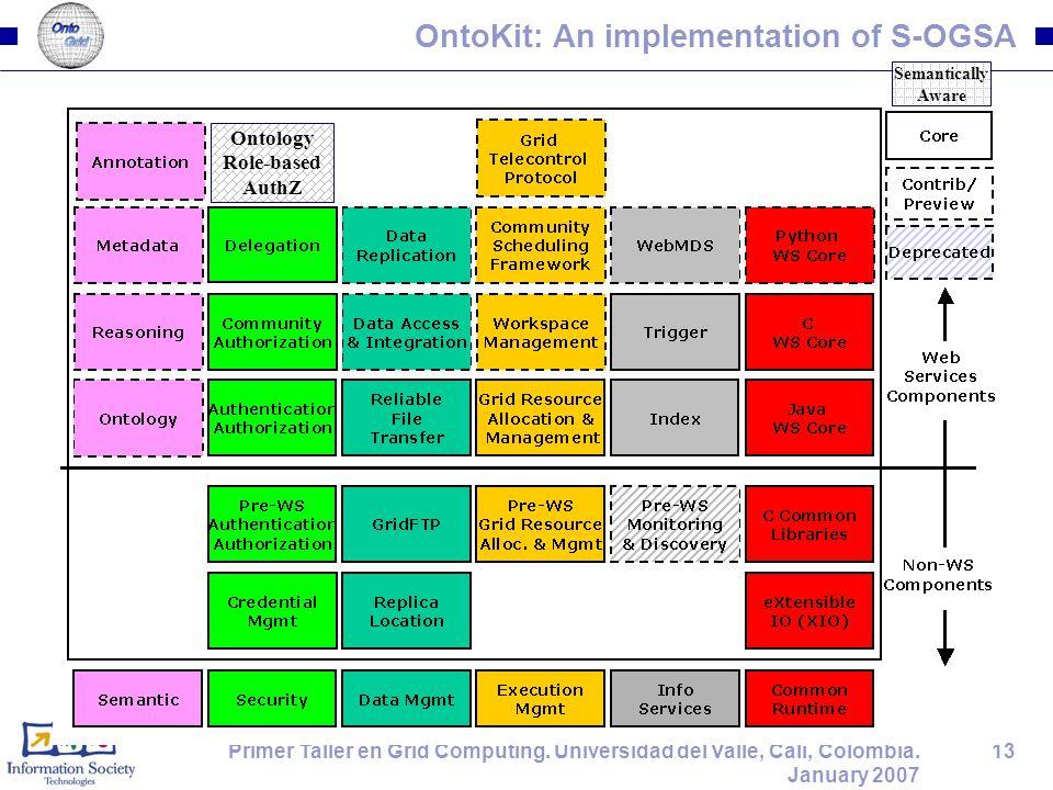 13Primer Taller en Grid Computing. Universidad del Valle, Cali, Colombia. January 2007 OntoKit: An implementation of S-OGSA Ontology Role-based AuthZ