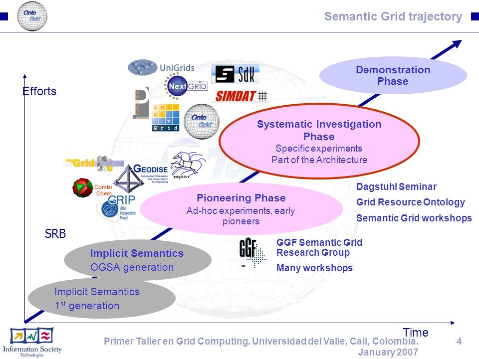 15Primer Taller en Grid Computing.Universidad del Valle, Cali, Colombia.