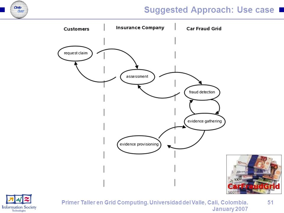 51Primer Taller en Grid Computing. Universidad del Valle, Cali, Colombia. January 2007 Suggested Approach: Use case