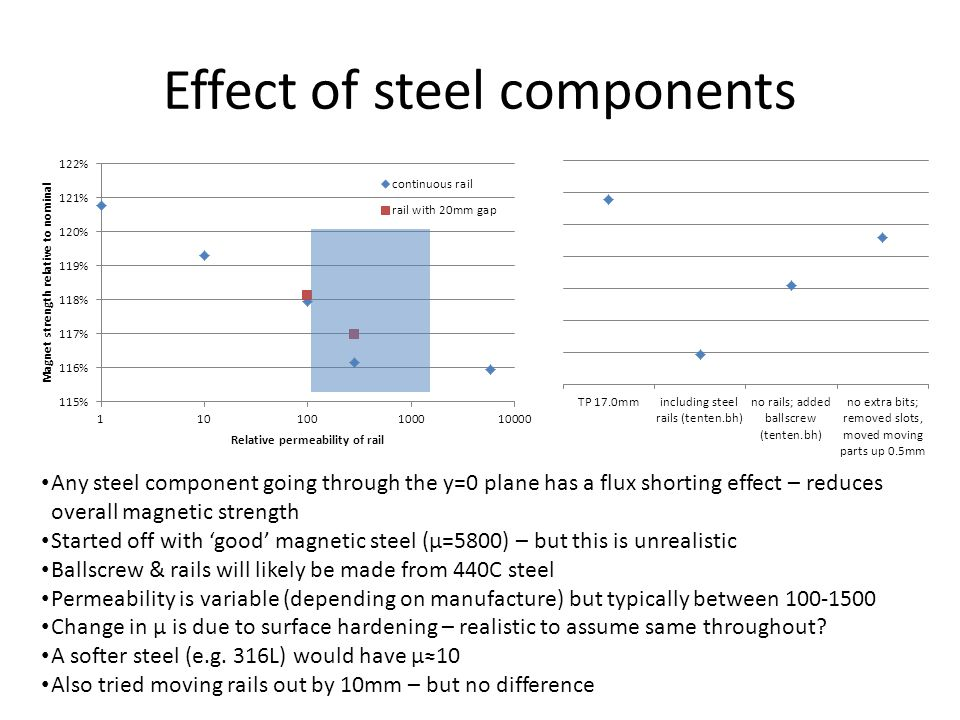 Effect of steel components Any steel component going through the y=0 plane has a flux shorting effect – reduces overall magnetic strength Started off with 'good' magnetic steel (µ=5800) – but this is unrealistic Ballscrew & rails will likely be made from 440C steel Permeability is variable (depending on manufacture) but typically between 100-1500 Change in µ is due to surface hardening – realistic to assume same throughout.