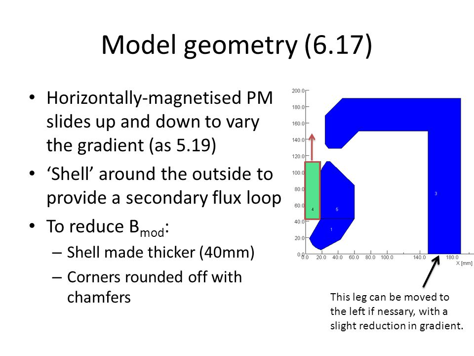 Model geometry (6.17) Horizontally-magnetised PM slides up and down to vary the gradient (as 5.19) 'Shell' around the outside to provide a secondary flux loop To reduce B mod : – Shell made thicker (40mm) – Corners rounded off with chamfers This leg can be moved to the left if nessary, with a slight reduction in gradient.