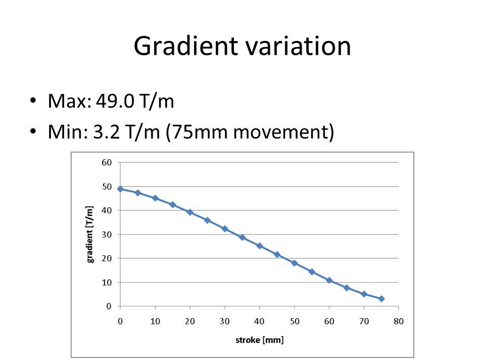 Gradient variation Max: 49.0 T/m Min: 3.2 T/m (75mm movement)