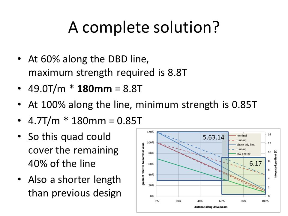 A complete solution? At 60% along the DBD line, maximum strength required is 8.8T 49.0T/m * 180mm = 8.8T At 100% along the line, minimum strength is 0
