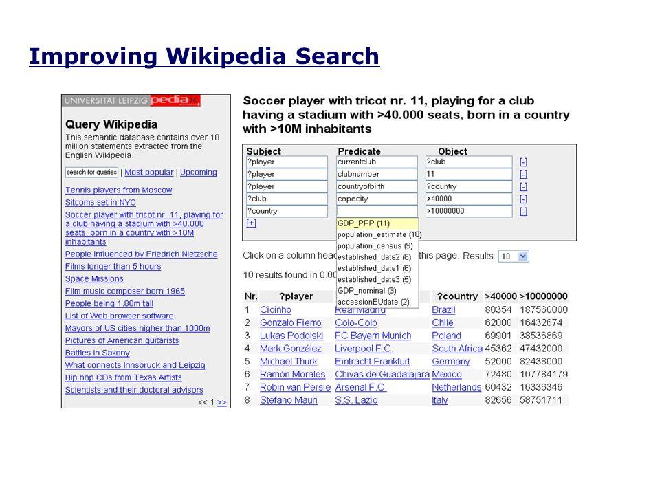 Improving Wikipedia Search