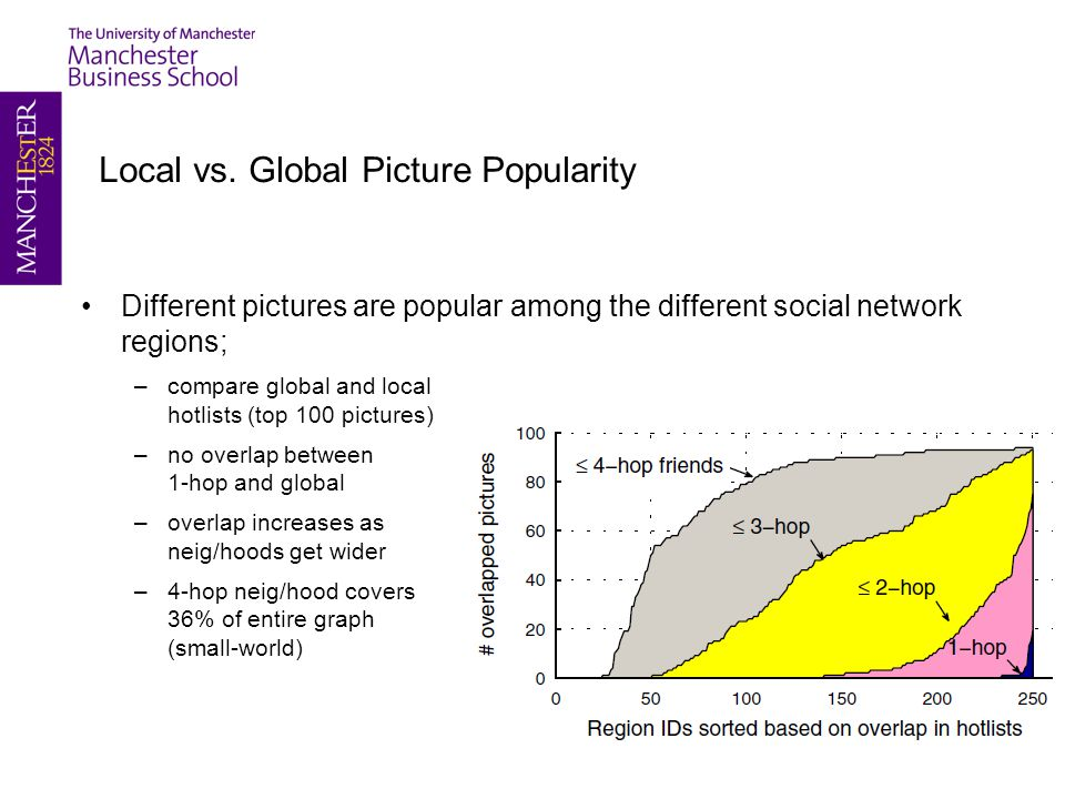 Local vs. Global Picture Popularity Different pictures are popular among the different social network regions; –compare global and local hotlists (top