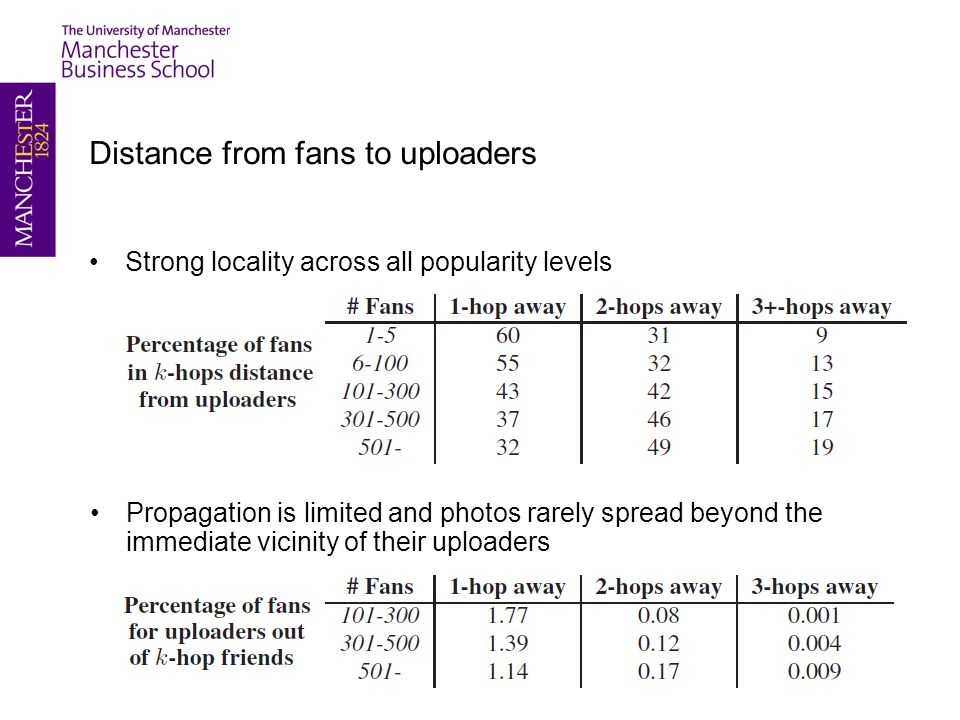 Distance from fans to uploaders Strong locality across all popularity levels Propagation is limited and photos rarely spread beyond the immediate vicinity of their uploaders