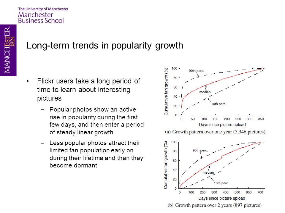 Long-term trends in popularity growth Flickr users take a long period of time to learn about interesting pictures –Popular photos show an active rise