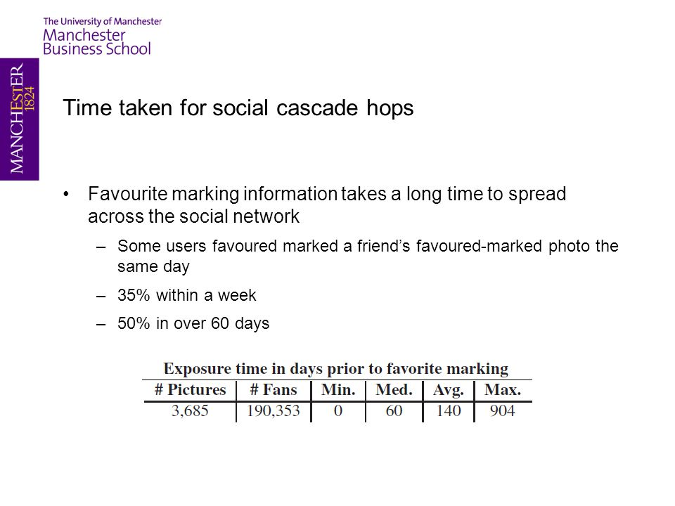 Time taken for social cascade hops Favourite marking information takes a long time to spread across the social network –Some users favoured marked a friend's favoured-marked photo the same day –35% within a week –50% in over 60 days
