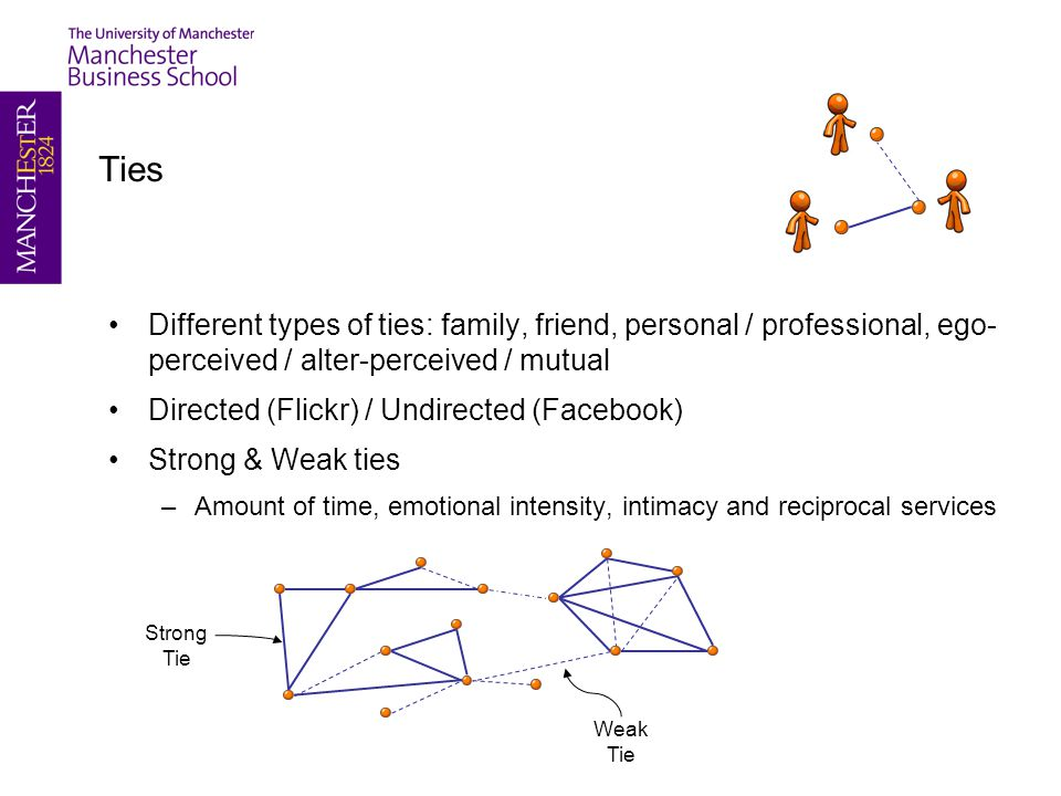 Ties Different types of ties: family, friend, personal / professional, ego- perceived / alter-perceived / mutual Directed (Flickr) / Undirected (Facebook) Strong & Weak ties –Amount of time, emotional intensity, intimacy and reciprocal services Strong Tie Weak Tie