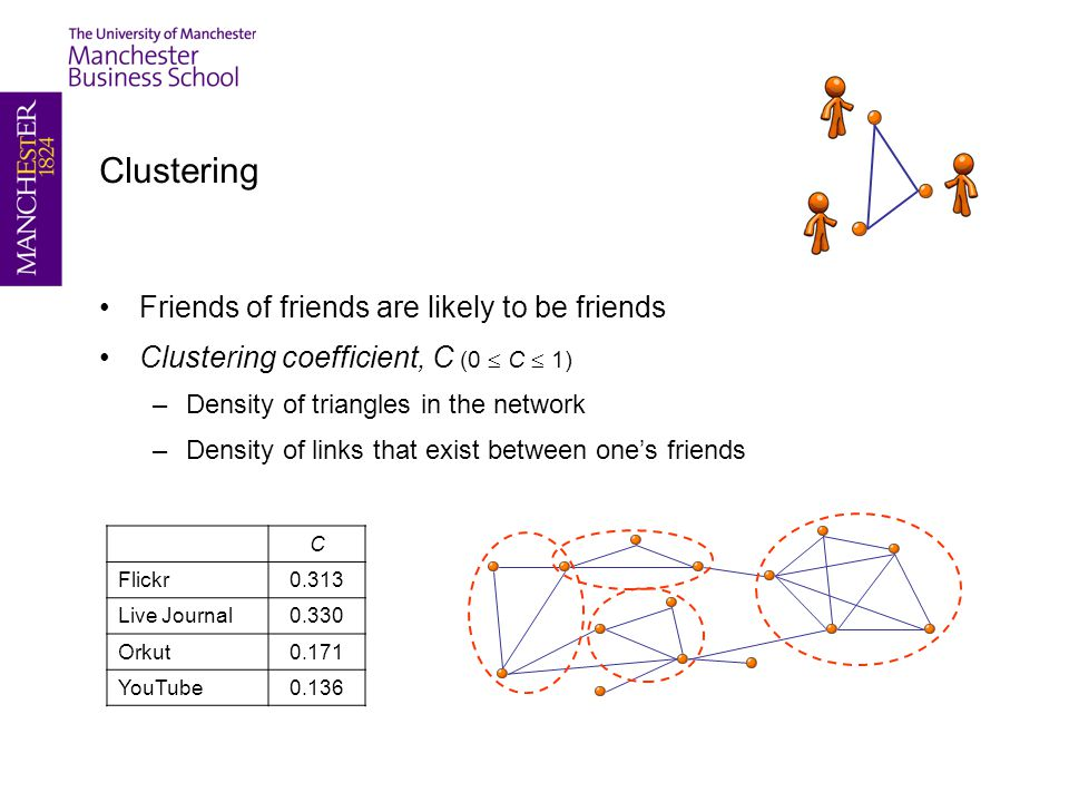 Clustering Friends of friends are likely to be friends Clustering coefficient, C (0  C  1) –Density of triangles in the network –Density of links that exist between one's friends C Flickr0.313 Live Journal0.330 Orkut0.171 YouTube0.136