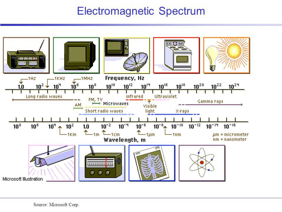 Electromagnetic Spectrum Source: Microsoft Corp.