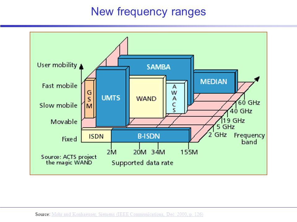 Source: Mohr and Konhaeuser, Siemens (IEEE Communications, Dec.