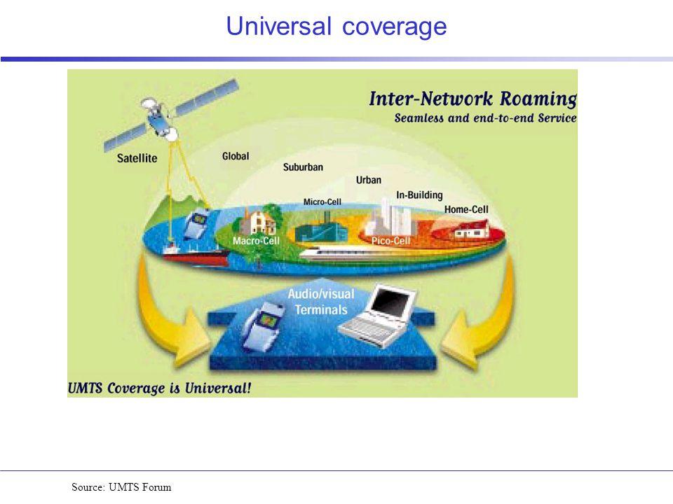 Universal coverage Source: UMTS Forum