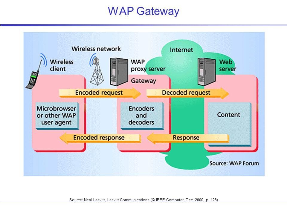 WAP Gateway Source: Neal Leavitt, Leavitt Communications (© IEEE Computer, Dec. 2000, p. 128)